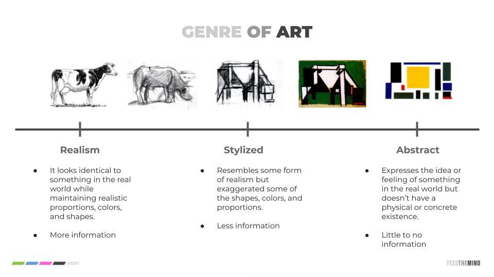 Genre of Art